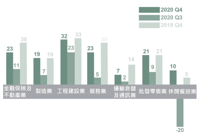 調查顯示,在7大行業中,又以工程建設業聘僱意願最為強勁,其它依序為金融保險及不動產業、服務業、批發零售業、製造業、休閒餐旅業,以及聘僱意願居末的運輸倉儲及通訊業。圖/萬寶華提供
