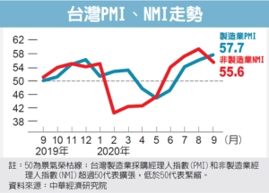 Sept. PMI Marks 3rd Consecutive Growth in All Six Sub-Indexes: CIER</h2>