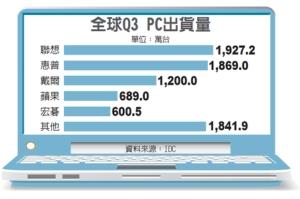 全球PC銷量大增 雙A報捷</h2>