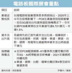 受惠苹果新机及5G应用 PCB业产值冲高达6,721亿</h2>