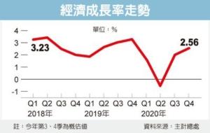 上季GDP成長率 有望上調</h2>