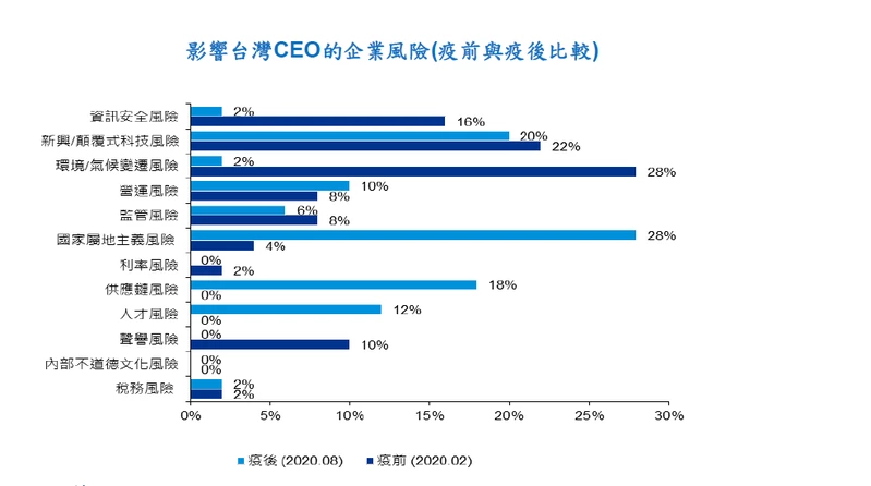 KPMG in Taiwan`s survey of CEOs report a growing concern of talent acquisition risks and disrupted the production chain in the post-pandemic era. (Photo courtesy of KPMG in Taiwan.)