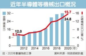 半導體設備推動國產化 出口估連八年創新高</h2>