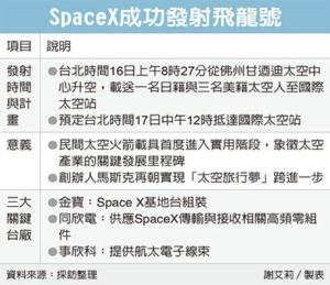 SpaceX載人上太空 三台廠助陣</h2>