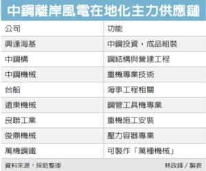 中鋼:離岸風電 營運新主力</h2>