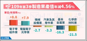 109年第3季製造業產值3兆2,248億元,較上年同季減少4.56%。表:經濟部提供