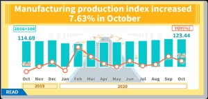 IC Sector Strengthens Oct. Industrial Production Index</h2>