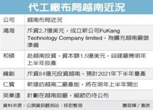 鴻海子公司增資 代工廠布局越南</h2>