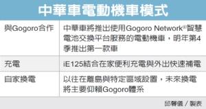 裕隆結盟Gogoro 攻換電機車</h2>