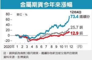 景氣回溫 工業金屬價齊漲</h2>
