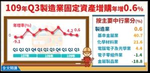石化業朝高值化發展 Q3製造業固定資產增購年增0.6%</h2>