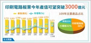 圖檔來源:經濟部統計處