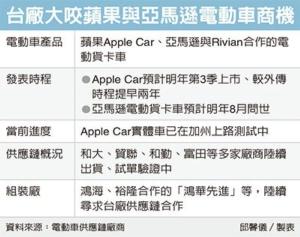 Apple Car加速 台鏈總動員</h2>