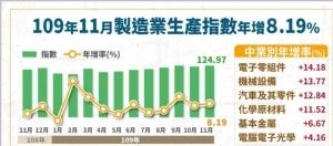電子、傳產雙旺 11月工業、製造業生產指數連十紅</h2>