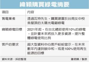 國際客戶要求 緯穎總部買綠電</h2>