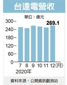 台達電年增5% 連九年攀峰</h2>