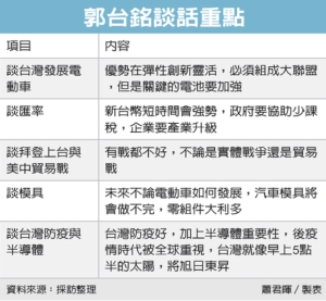 郭台銘:看好台灣發展電動車</h2>