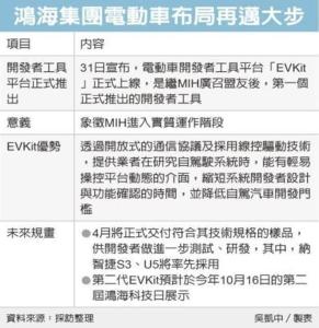 鴻海電動車聯盟 發動引擎</h2>