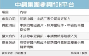 中鋼加入MIH電動車平台 旗下中鋁同步參與</h2>