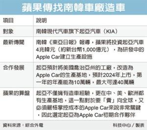 蘋果衝電動車 傳1,000億元注資KIA</h2>