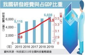 我研發經費占GDP比重 創高</h2>