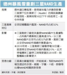 三星NAND廠停工 台廠大贏家 車用晶片荒加劇</h2>