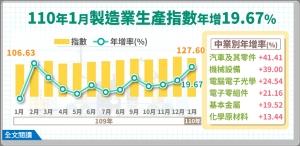 經濟部統計處今(25)日公布1月工業生產指數為125.40,年增18.81%,為歷年單月次高。其中,製造業生產指數為127.60,年增19.67%,同樣是歷年單月次高。(經濟部提供)