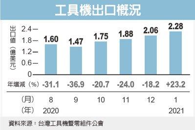 工具机产业景气复苏 今年出口值看增30%</h1>