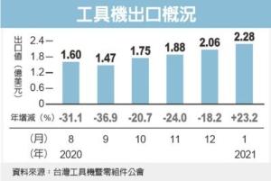 工具機產業景氣復甦 今年出口值看增30%</h2>