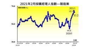 中華經濟研究院今(8)日發布2月台灣採購經理人指數,製造業其採購經理人指數(PMI)為63.2,較上月回跌1.9個百分點,為連續第四個月維持在60.0%以上的擴張速度。 圖/中經院提供