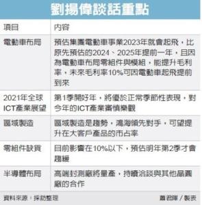 劉揚偉:鴻海電動車提前起飛</h2>