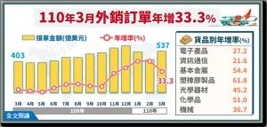 經濟部統計處昨(20)日公布3外銷訂單金額為536.6億美元,第1季外銷訂單金額為1489.7億美元,同步創下「最強3月」,也創下「最強第1季」。經濟部