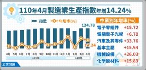 製造業生產指數連15紅 5月「疫下」持續看漲</h2>