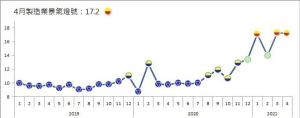 台經院昨(31)日公布4月製造業景氣燈號,景氣信號值為17.20分,較3月修正後之17.25分減少0.05分,燈號續為代表景氣揚升的黃紅燈,此為今年以來第三個黃紅燈。 圖檔來源:聯合報系/台經院提供