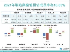 工研院IEKCQM:2021年製造業產值預估20.92兆元,四大製造業可望創成長佳績。圖檔來源:聯合報系