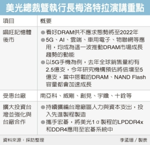 美光:DRAM一路缺到明年 看好五大應用帶動需求</h2>