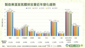 製造業溫室氣體排放量近年變化趨勢。圖檔來源:環保署提供