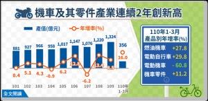 第1季機車及其零件業產值創新高 電動自行車增幅最大</h2>