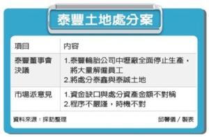 泰豐關廠賣地 震驚市場</h2>