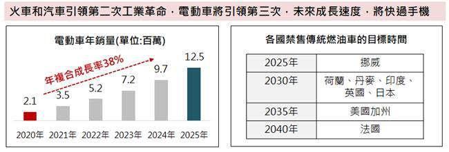 資料來源:彭博資訊,AXA資產管理公司,台新投信整理,2021/4