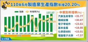 經濟部統計處今(23)日公布6月工業生產指數及製造業生產指數,6月工業生產指數及製造業生產指數分別為135.32、137.57,均創歷年單月次高及「連17紅」。圖檔來源:經濟部