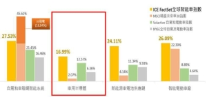 國內外電動車相關指數之成分股投資比重(資料來源:Bloomberg,除MSCI精選未來車30指數截至2021/6/30,其餘指數資料皆截至 2021/07/30)