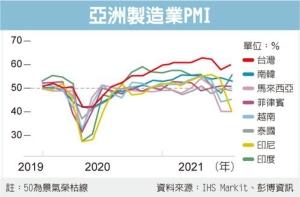 亞洲疫情燒 衝擊全球供應鏈</h2>