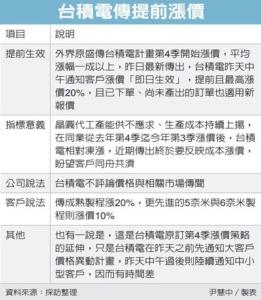 台積電傳緊急宣布漲價20%</h2>