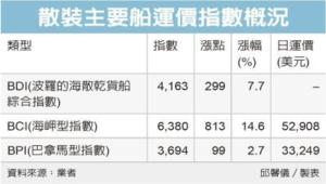 散裝船好旺 BDI大漲7%</h2>