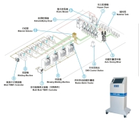 Central Material Conveying System