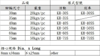 Cens.com Caster & socket size KINGLIN INDUSTRIAL CO., LTD.