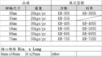 脚轮详细规格