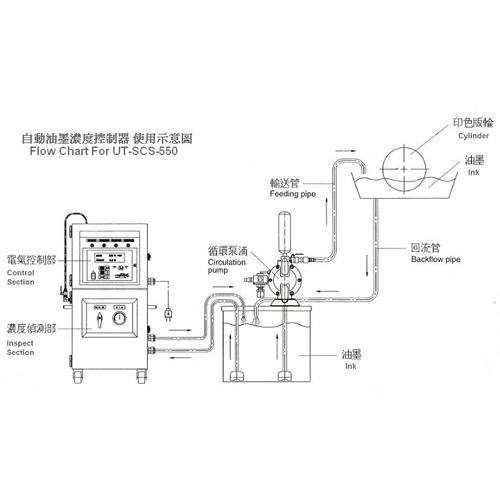Auto Ink-viscosity Control/Gauge