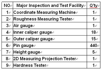 Inspection and Test Facility